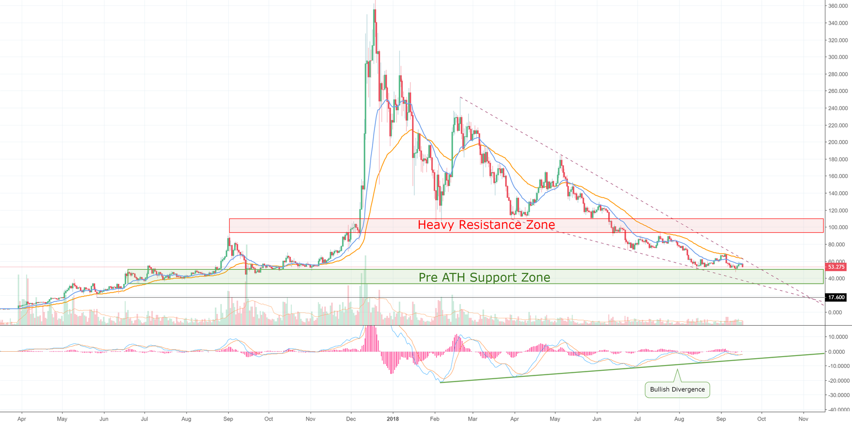 Litecoin Continues to Test Major Support — Awaiting BTC Lead!