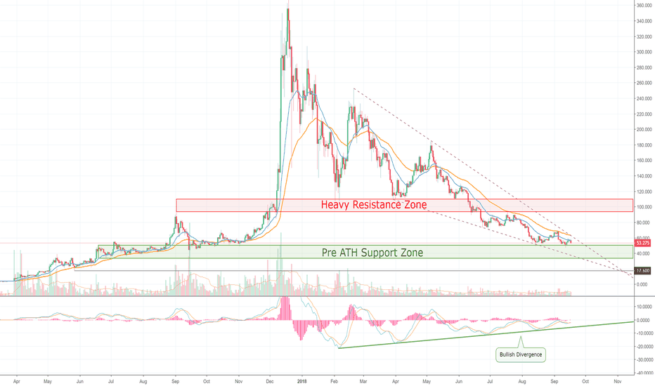 LTCUSD: Litecoin Continues to Test Major Support — Awaiting BTC Lead!