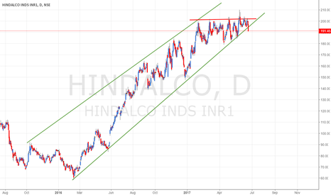 HINDALCO: HINDALCO - Multiple Tops & Breaking of Ascending Trend-line