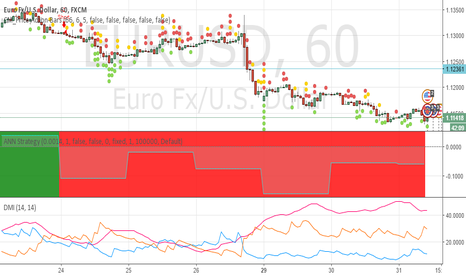 EURUSD: German unemployment forecasted to be lower