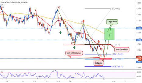EURNZD: EURNZD: The week of Harmony