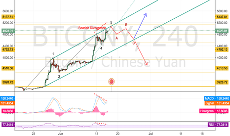 BTCCNY: Correction to 4600 CNY