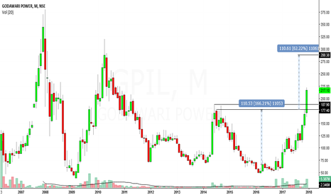 GPIL: godawari power looks bullish in medium to long term