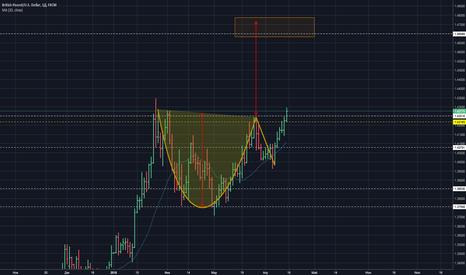 GBPUSD: EUR/USD