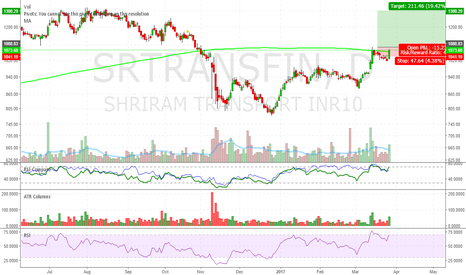 SRTRANSFIN: Breaking out 12 days consolidation, to resume upward momentun