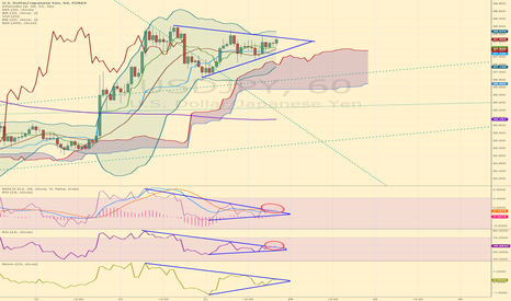 USDJPY: Some clue here!