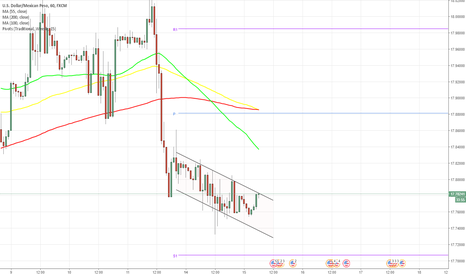 USDMXN: USD/MXN 1H Chart: Channel Down