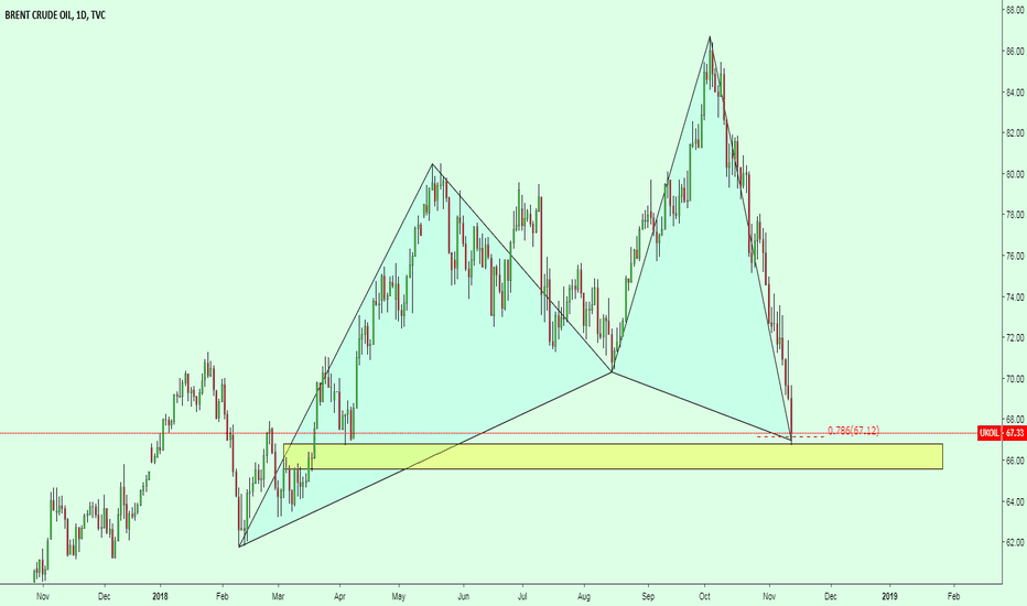 UKOIL: UKOIL (BRENT) / Daily Cypher Pattern