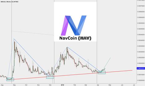 NAVBTC: NavCoin (NAV)
