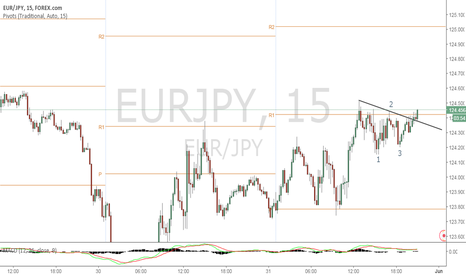 EURJPY: Price Breaking Out