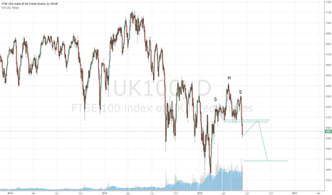 UK100: Head and Shoulder formation on FTSE100