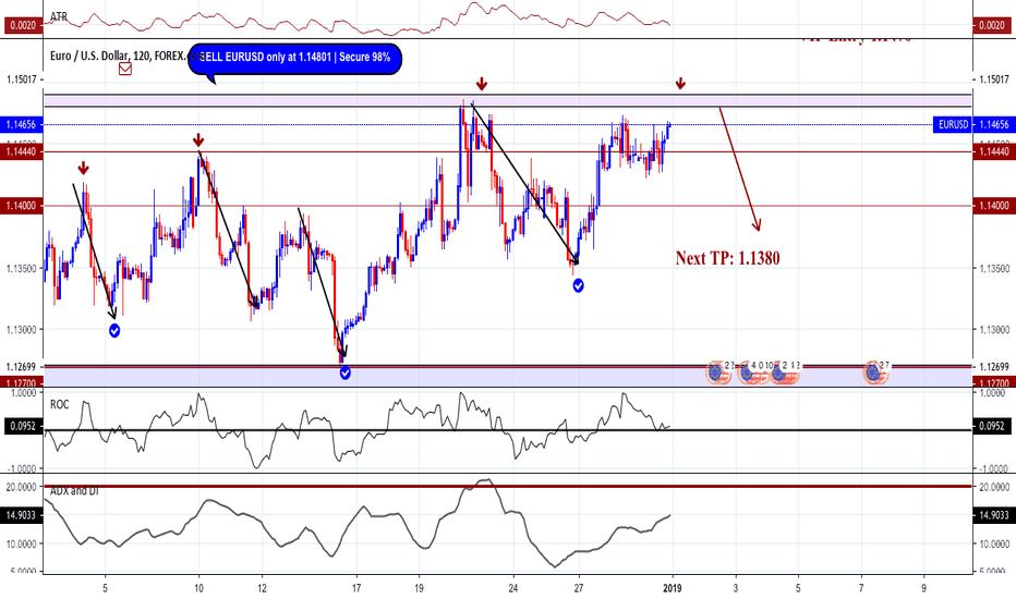 EURUSD: Sell EURUSD Trade | Clear Chart