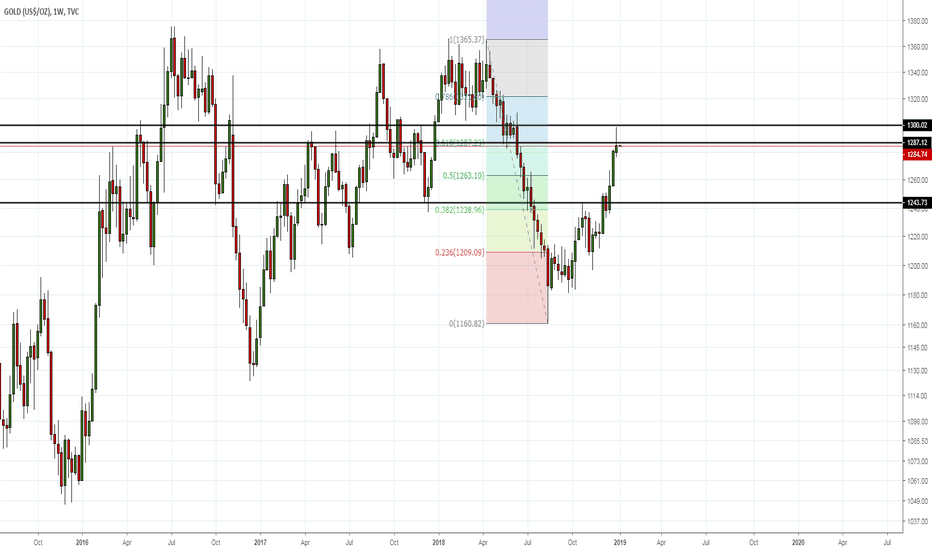 GOLD: Gold At Strong Resistance Level : Downtrend Expected Next