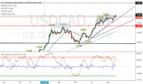 USDCAD: Clear trend, medium to long term strategy.