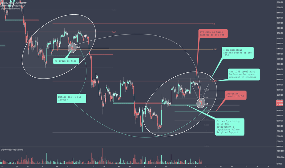 BTCUSD: The Power of the .236 - UPDATE - Will the pattern continue?