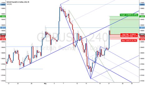 GBPUSD: Price frequency pullbacks and targets using fibs and median line