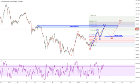 CADJPY: CADJPY: going to short it for a correction wave