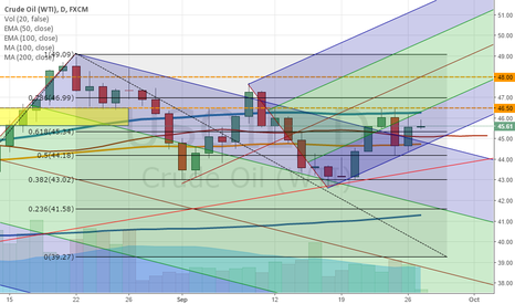 USOIL: USOIL Up and Down