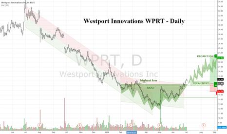 WPRT: Westport Innovations WPRT - Daily - Base breakout Buy Signal