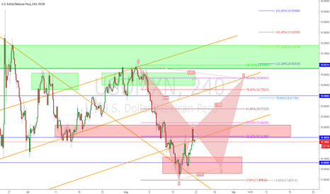 USDMXN: Possible Bat Pattern on the USDMXN
