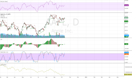 AAPL: Awesome Oscillator crossing 0 - Bullish engulfing.