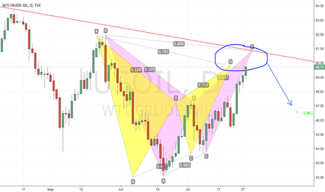USOIL: USOIL in strong reversal area