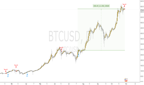 BTCUSD: Bitcoin Invest Strategy - Take Profit Signal
