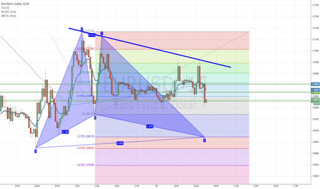 EURUSD: Pot. Bull Gartley in EURUSD