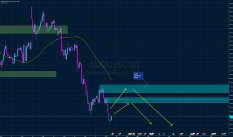 AUDUSD: AUD USD from two supply zones 1h