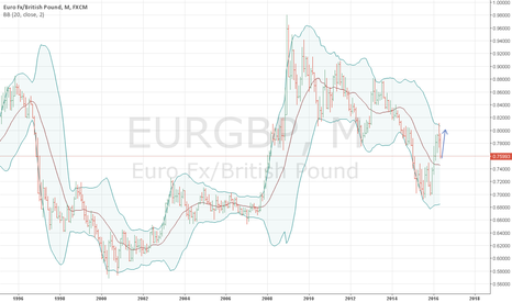 EURGBP: eur/gbp can realise a volatile scenario