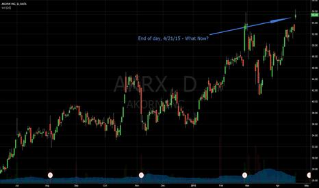 AKRX: AKRX - What's Next EOD 4/21/15