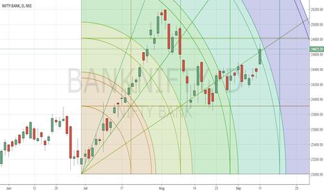 BANKNIFTY: Bank Nifty - Bullish