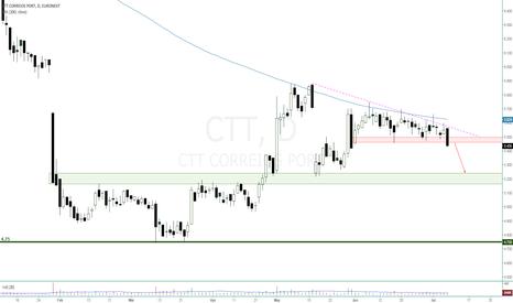 CTT: CTT - Quebra do suporte em baixa