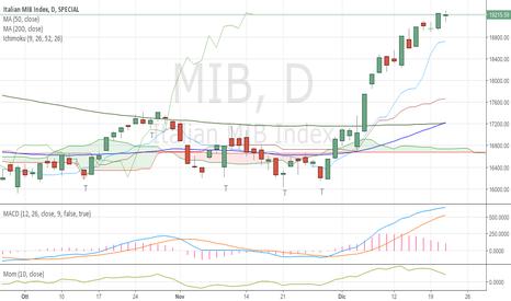 MIB: FTSE Mib update - giov 22/12