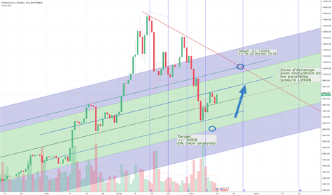 ETHUSD: ETH Evolution