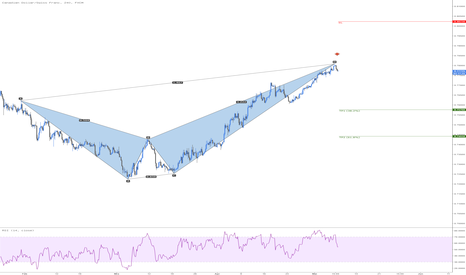 CADCHF: CADCHF Bearish Crab