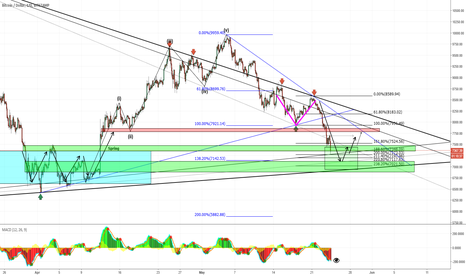 BTCUSD: BTC Triangle