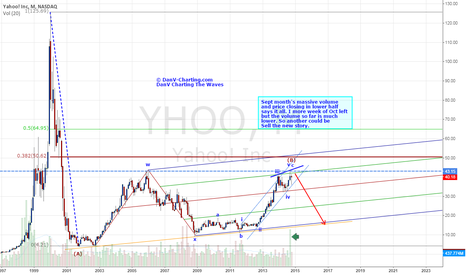 YHOO: Yahoo Inc - Has it got anything to shout about?