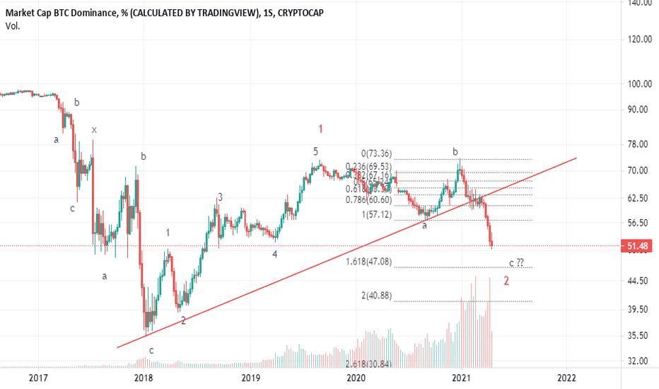 piața btc dominance tradingview