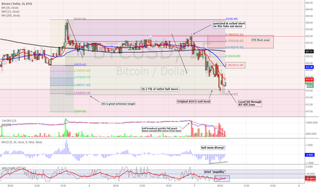 BTCUSD: BTCe Long Awaited 38.2 Fib Target Hit