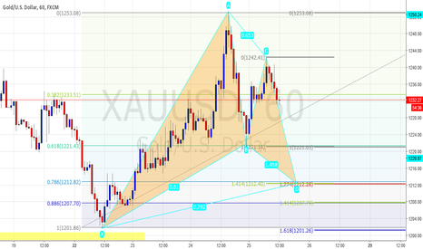 XAUUSD: Bullish Gartley pattern setup