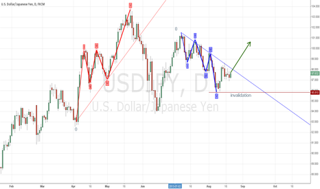USDJPY: Down Elliot coming to an end?