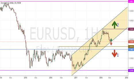 EURUSD: EUR/USD_2018/05/15