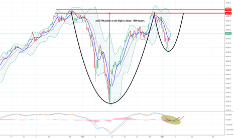 NDX: Naz bullish and target of