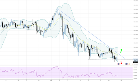 EURJPY: EURJPY - 240 - Watch the break outs