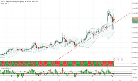 FUNUSD: FUN/BTC | May bounce from here and make a new high ...