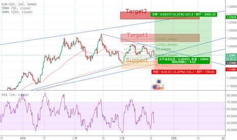 EURUSD: EURUSD 中短線 趨勢交易 目前壓縮中,等待突破。