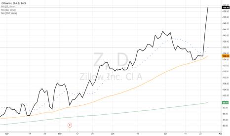 Z: Zillow Inc (Z)
