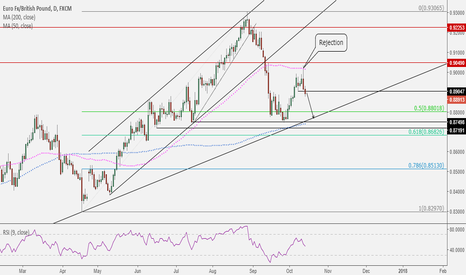 EURGBP: EURGBP: Another dip lower