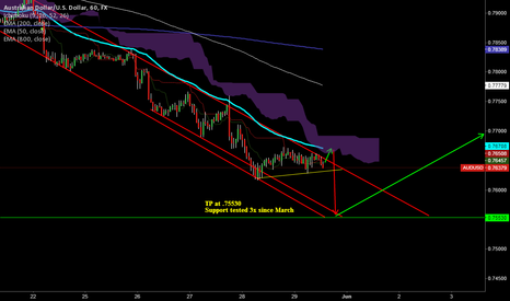 AUDUSD: Shorting AU